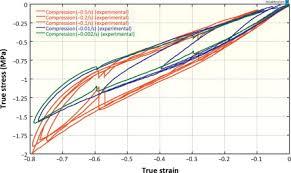 Chloroprene Rubber An Overview Sciencedirect Topics