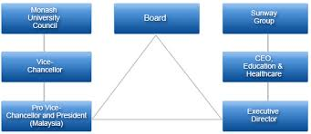 Malaysian Government Organization Chart Structure And Governance Monash University Malaysia