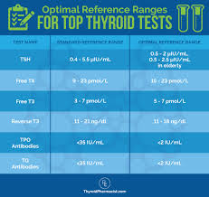 Tsh Range Chart Top 10 Thyroid Tests Dr Izabella Wentz