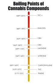 Terpene Temperature Chart Cannabis Vaping Temperatures Different Levels Of Pain Relief