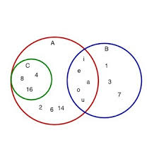 Venn Diagram Empty Set Given Venn Diagram That Shows Sets A B And C Choose The