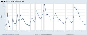 Federal Unemployment Rate Chart How Watching Unemployment May Prove A More Robust Recession