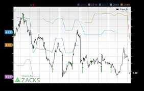 Hive Price Chart Aerohive Networks Hive Q3 Earnings Preview How Are Events