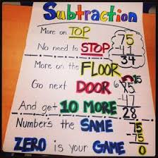 Properties Of Operations Chart Strategy Subtraction Anchor Chart Subject Numbers
