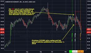 Dri Stock Price And Chart Nyse Dri Tradingview