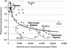 Картинки по запросу Никонов почему россия не америка. Религия