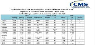 Ohio Medicaid Eligibility Income Chart 2018 Ohio Medicaid Income Guidelines Chart 2017 Best Of Ohio S
