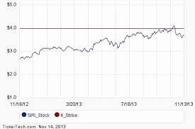 Sirius Stock Quote