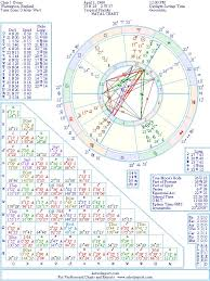 Chris J Evans Natal Birth Chart From The Astrolreport A