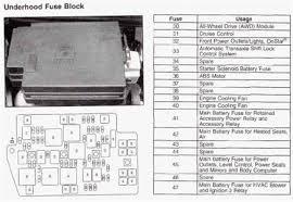 2005 buick rendezvous fuse panel rainier box location 2007 buick rendezvous fuse diagram
