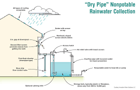 dry pipe nonpotable rainwater collection