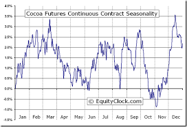 Cocoa Commodity Chart Cocoa Futures Cc Seasonal Chart Equity Clock