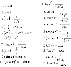 📝Таблица производных функций Производная функция формулы Таблица производных функций