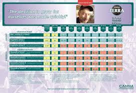 Canna Nutrients Feeding Chart Canna Feeding Schedule Garden Design Ideas