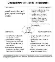 Example Of Frayer Model Iris Frayer Model Example Social Studies