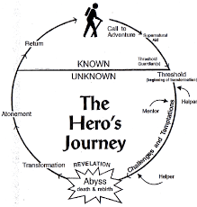 archetypes in the hobbit <a href live >we ve  there was supposed to be a picture of a diagram of the hero s journey