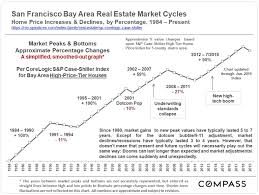 Housing Prices Bay Area Chart San Francisco Bay Area Real Estate Cycles Trends And Graphs