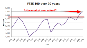 Ftse 100 Google Chart Ftse Ukx Cape Based Valuation And Forecast For The Ftse