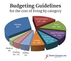 Budgeting For A Family Of 4 How Much Money You Should Spend On Living Expenses 2019 Budgeting