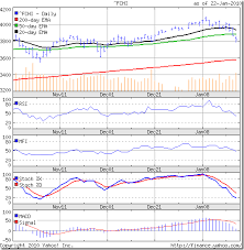 Fare Stock Chart Stock Market Charts India Mutual Funds Investment Stock