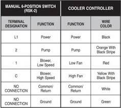 wiring diagram swamp cooler motor wiring image evaporative cooler thermostat wiring diagram evaporative trailer on wiring diagram swamp cooler motor