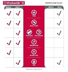 Frontline Dosing Chart Raizcuadrada Co