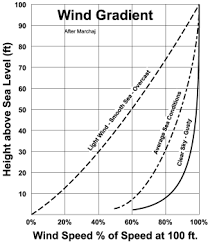 Sailing Wind Chart Gradient Graph Sailing Wind Shear Sailing Shearing