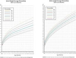 Boy Growth Chart Height 65 Precise Baby Height Percentile