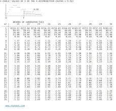 Statext Statistical Probability Tables