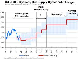 Oil Price Chart 2018 Morgan Stanley Evolution Of The Oil Cycle Through 2018