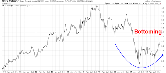 For Bulls Theres Still A European Refuge Investing Com