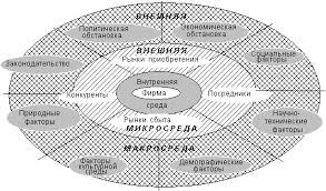 Анализ внешней среды организации Реферат страница  Анализ внутренней среды направлен на определение потенциала организации и как правило проводится по следующим основным направлениям маркетинг