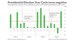 Wall Street Market Cycle Chart Another Stock Market Worry The Year Leading Up To A