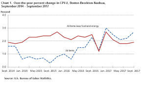Consumer Price Index Boston Brockton Nashua September