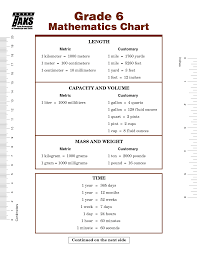 6th Grade Mathematics Chart Formula Chart For 8th Grade Math Staar Staar Math Chart For