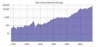 Was ist der Dow Jones? Einfach erklärt ...