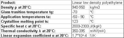 Linear Low Density Polyethylene Lldpe Efficiency Finder