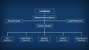 Organizational Chart Adorable National Cyber Safety And Security Standards Organization Chart
