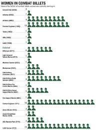 Marine Corps Officer Mos Chart Where Are The Female Marines