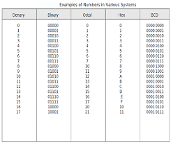 Binary Octal Hexadecimal Chart Numbers In The Binary Octal Hex And Bcd Systems In