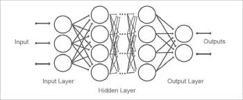 Deep Neural Network Image Processing With Deep Learning Dzone Ai