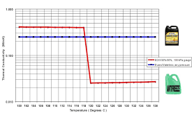 Antifreeze Temperature Chart Coolant 101 What To Consider In Your System Before Things