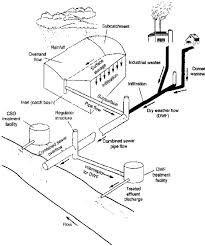 Water Treatment Plant Design Fifth Edition Pdf Pdf Wastewater Engineering Treatment And Reuse Fourth