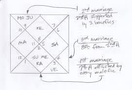 Rahu In 7th House In D9 Chart Navamsa Vedic Astrology Palmistry