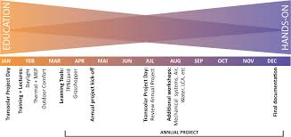 What Is Integrated Design Process Tsa 6 Practicing The Integrated Design Process Transsolar