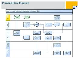 Excel Process Flow Chart Template Order Powerpoint Download – Findspeed