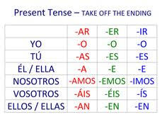 Spanish Verb Conjugation Chart Ar Er Ir 25 Best Present Tense Verbs Images Learning Spanish