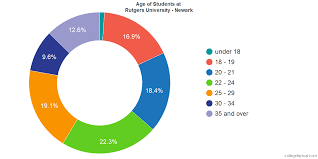 Rutgers University Newark Diversity Racial Demographics
