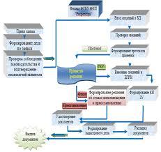 Технологические процессы в программном модуле Государственный  3 3 Технологические процессы в программном модуле Государственный кадастровый учет земельных участков автоматизированной информационной системы