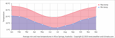 Palm Springs Average Temperature Chart Outback Climate Weather